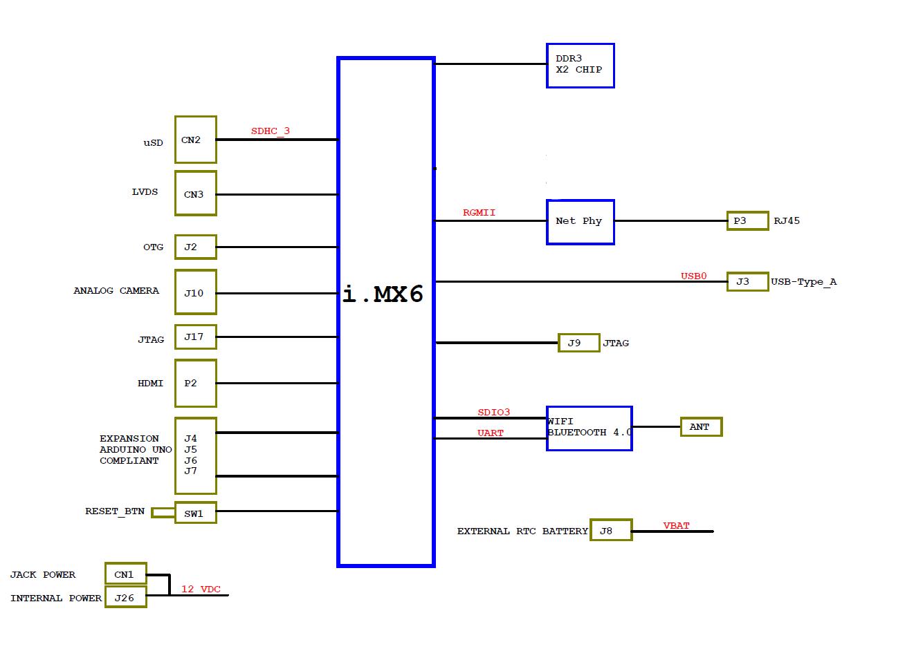 Overview - UDOO Neo Docs