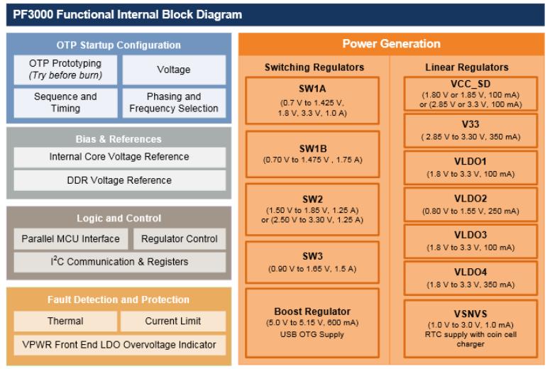 Power Management - UDOO Neo Docs