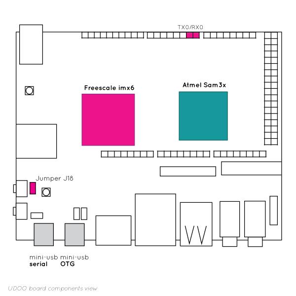 IMX6 And Sam3X Communication - UDOO Quad/Dual Docs